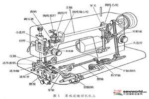 缝纫机常见故障解决(一)
