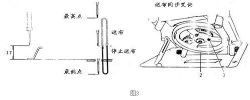 老式缝纫机送布凸轮 家用缝纫机送布凸轮怎么调节?