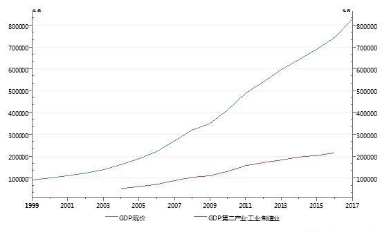 gdp与产值_一季度我国批发和零售产值占GDP当季比重10.28